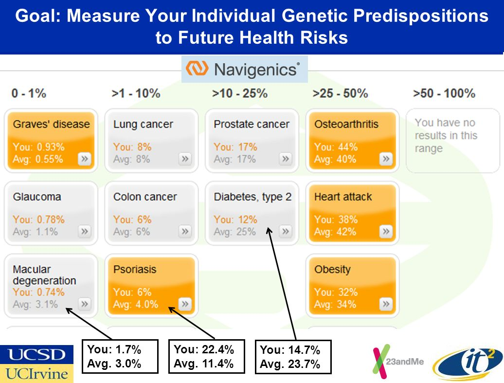 Goal: Measure Your Individual Genetic Predispositions to Future Health Risks You: 1.7% Avg.