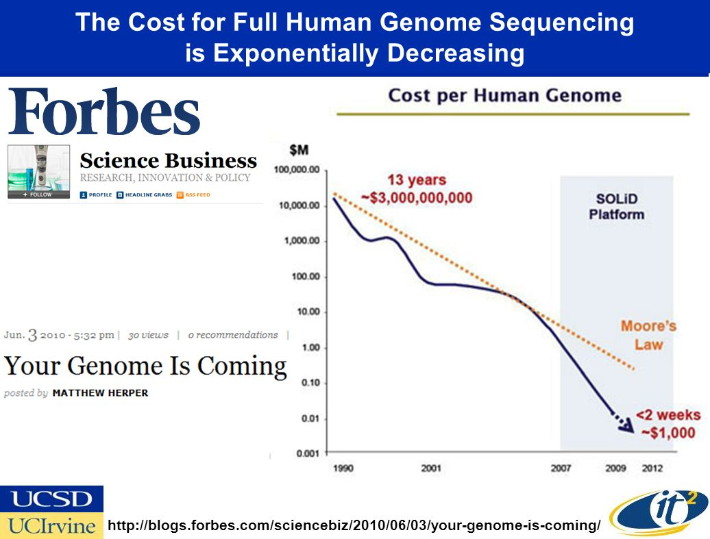The Cost for Full Human Genome Sequencing is Exponentially Decreasing http://blogs.forbes.com/sciencebiz/2010/06/03/your-genome-is-coming/