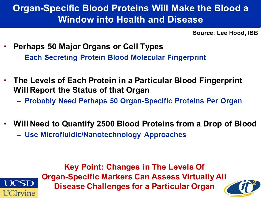 Organ-Specific Blood Proteins Will Make the Blood a Window into Health and Disease Perhaps 50 Major Organs or Cell Types –Each Secreting Protein Blood Molecular Fingerprint The Levels of Each Protein in a Particular Blood Fingerprint Will Report the Status of that Organ –Probably Need Perhaps 50 Organ-Specific Proteins Per Organ Will Need to Quantify 2500 Blood Proteins from a Drop of Blood –Use Microfluidic/Nanotechnology Approaches Key Point: Changes in The Levels Of Organ-Specific Markers Can Assess Virtually All Disease Challenges for a Particular Organ Source: Lee Hood, ISB