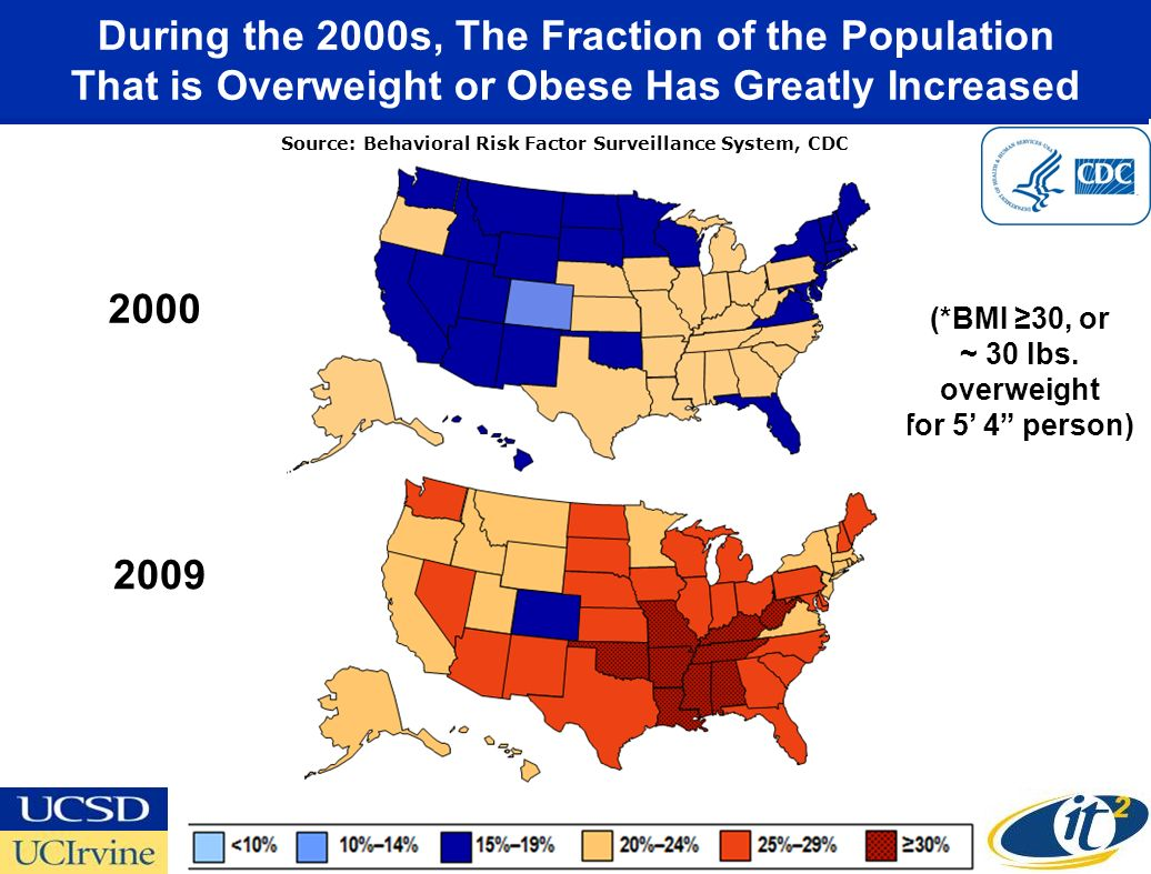 During the 2000s, The Fraction of the Population That is Overweight or Obese Has Greatly Increased Source: Behavioral Risk Factor Surveillance System, CDC (*BMI 30, or ~ 30 lbs.