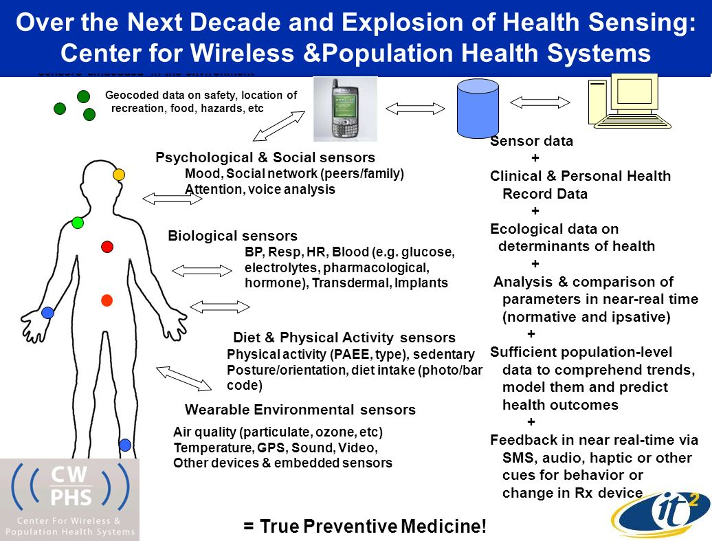 Psychological & Social sensors Biological sensors Diet & Physical Activity sensors Air quality (particulate, ozone, etc) Temperature, GPS, Sound, Video, Other devices & embedded sensors BP, Resp, HR, Blood (e.g.