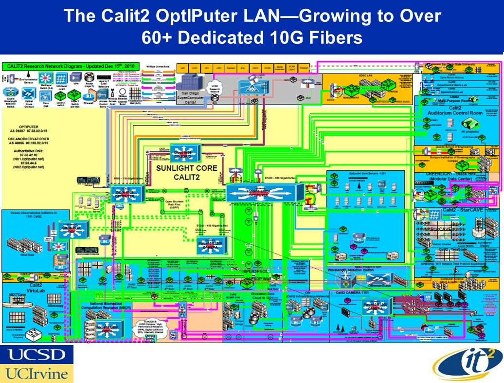 The Calit2 OptIPuter LANGrowing to Over 60+ Dedicated 10G Fibers