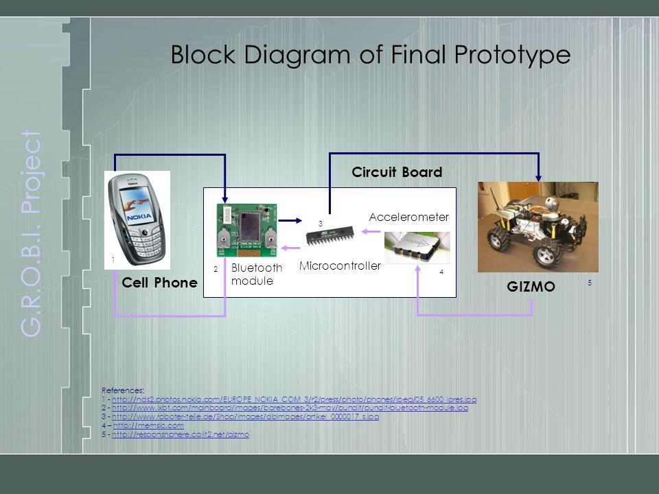 G.R.O.B.I. Project Block Diagram of Final Prototype References: 1 - http://nds2.photos.nokia.com/EUROPE_NOKIA_COM_3/r2/press/photo/phones/jpeg/05_6600