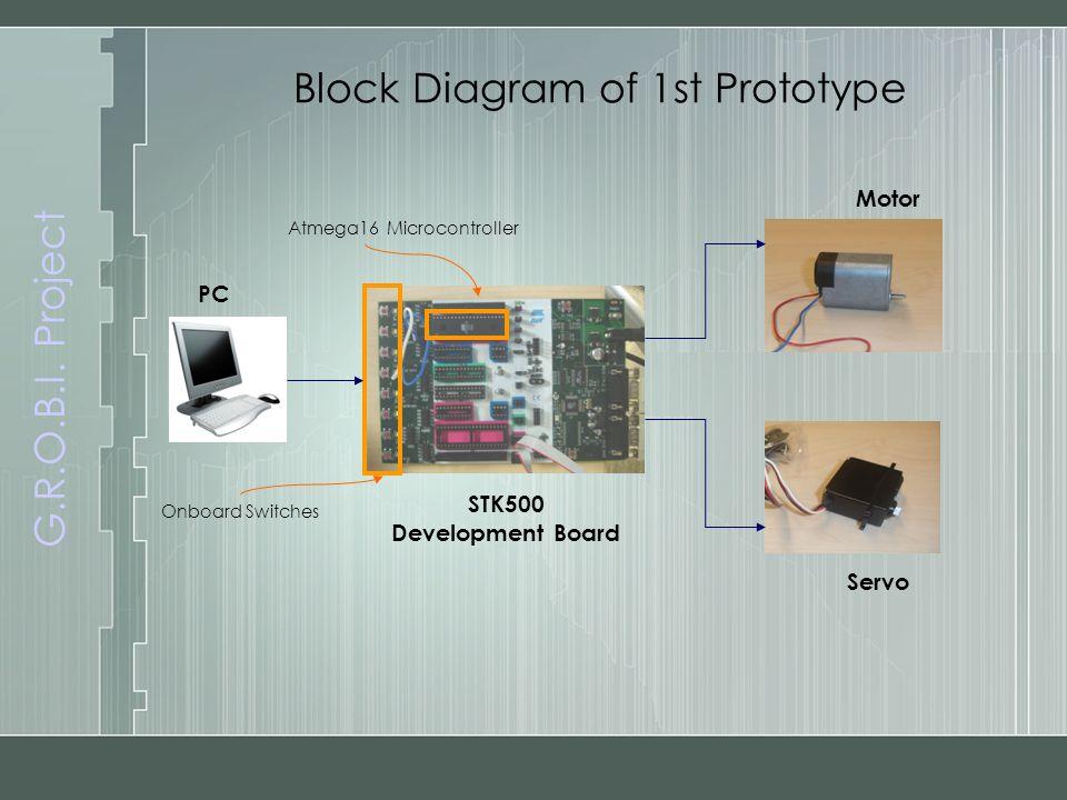 G.R.O.B.I. Project Block Diagram of 1st Prototype PC Servo Motor STK500 Development Board Atmega16 Microcontroller Onboard Switches
