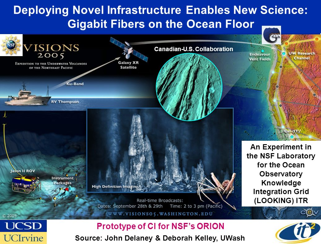 Deploying Novel Infrastructure Enables New Science: Gigabit Fibers on the Ocean Floor Source: John Delaney & Deborah Kelley, UWash Canadian-U.S. Colla
