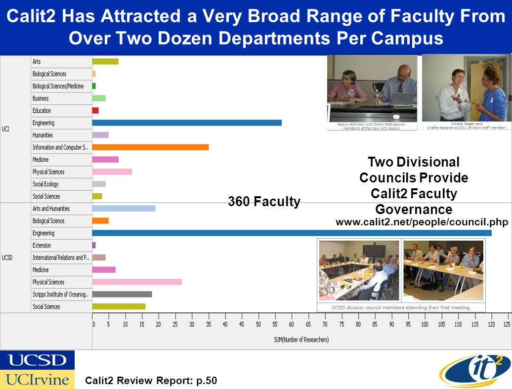 Calit2 Has Attracted a Very Broad Range of Faculty From Over Two Dozen Departments Per Campus Calit2 Review Report: p.50 Two Divisional Councils Provi