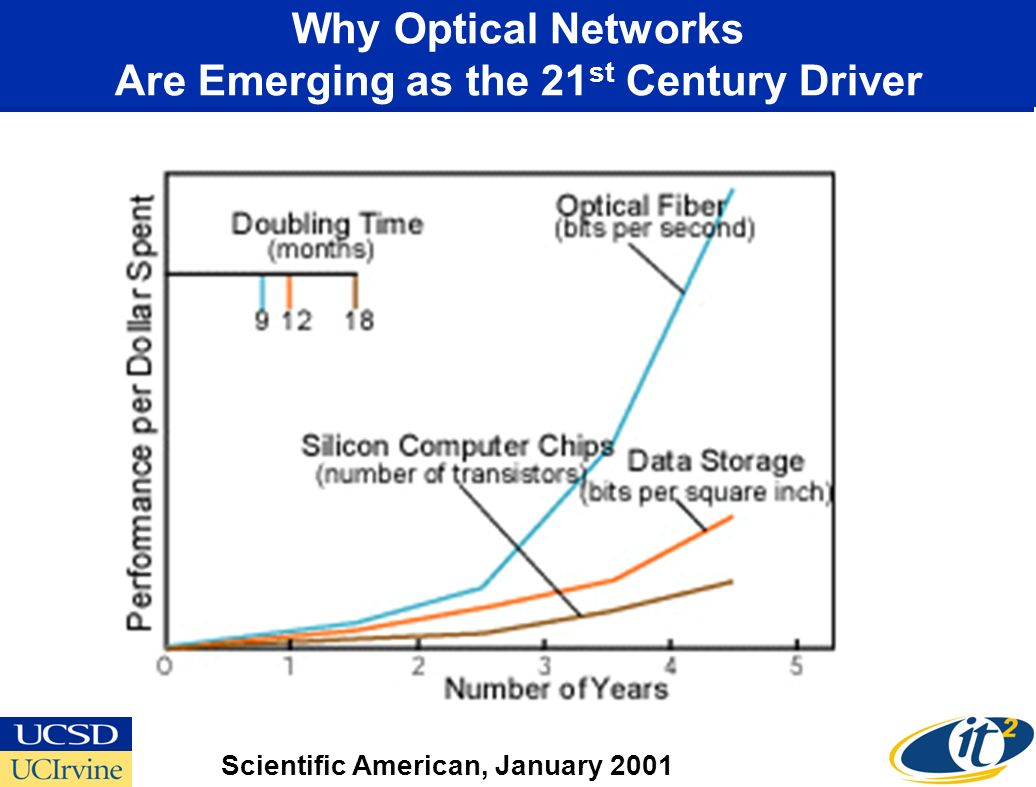 Why Optical Networks Are Emerging as the 21 st Century Driver Scientific American, January 2001