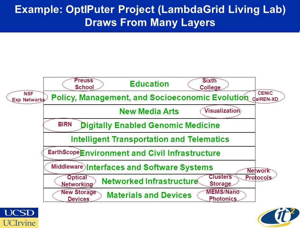 Example: OptIPuter Project (LambdaGrid Living Lab) Draws From Many Layers Materials and Devices Networked Infrastructure Interfaces and Software Systems Environment and Civil Infrastructure Intelligent Transportation and Telematics Digitally Enabled Genomic Medicine New Media Arts Policy, Management, and Socioeconomic Evolution Education Preuss School Sixth College VisualizationBIRNEarthScopeMiddleware Optical Networking Clusters Storage MEMS/Nano Photonics New Storage Devices CENIC CalREN-XD NSF Exp Networks Network Protocols