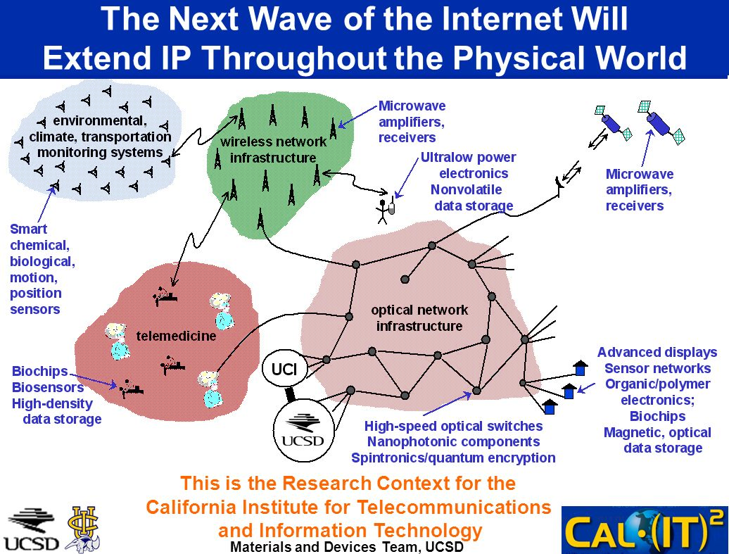 The Next Wave of the Internet Will Extend IP Throughout the Physical World Materials and Devices Team, UCSD This is the Research Context for the Calif