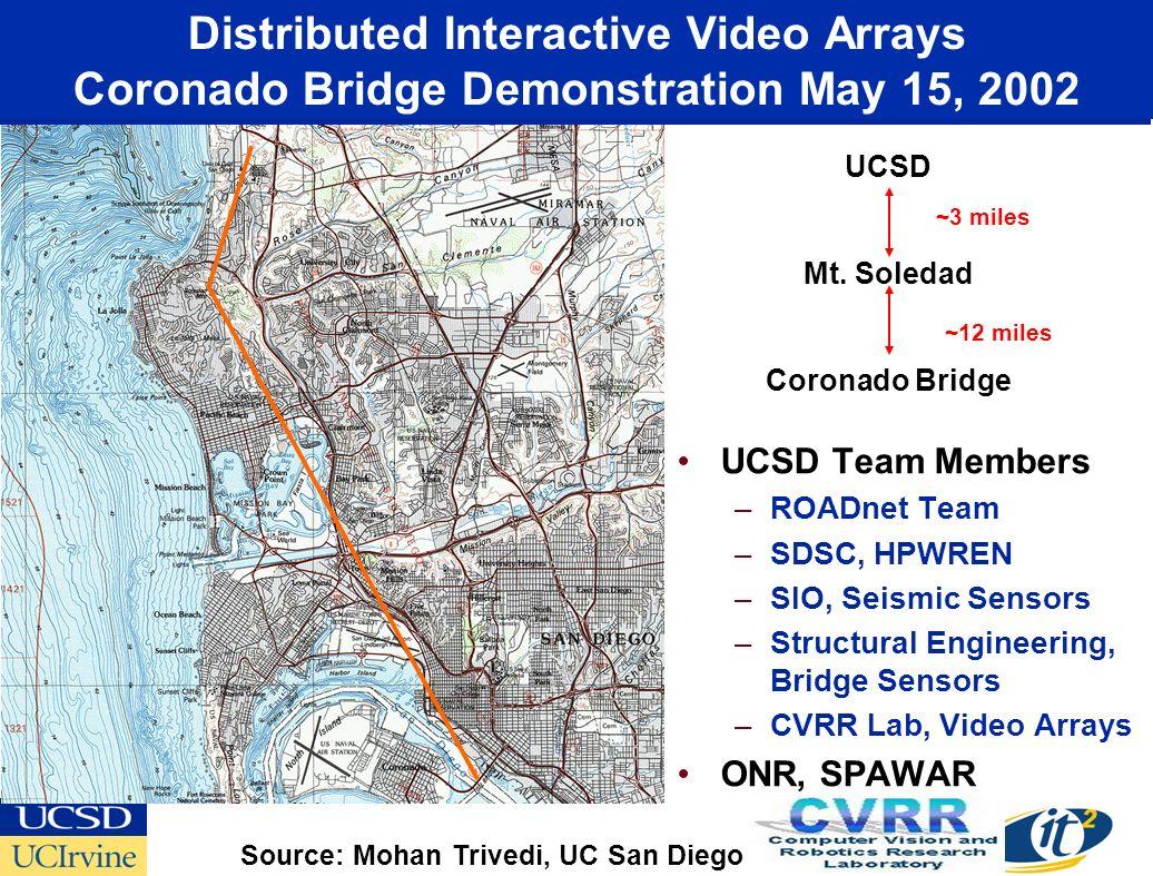 UCSD Mt. Soledad Coronado Bridge ~3 miles ~12 miles Source: Mohan Trivedi, UC San Diego Distributed Interactive Video Arrays Coronado Bridge Demonstra