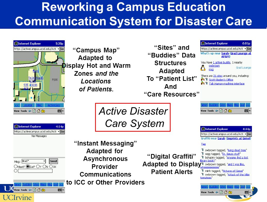 Sites and Buddies Data Structures Adapted To Patient List And Care Resources Instant Messaging Adapted for Asynchronous Provider Communications to ICC or Other Providers Campus Map Adapted to Display Hot and Warm Zones and the Locations of Patients.