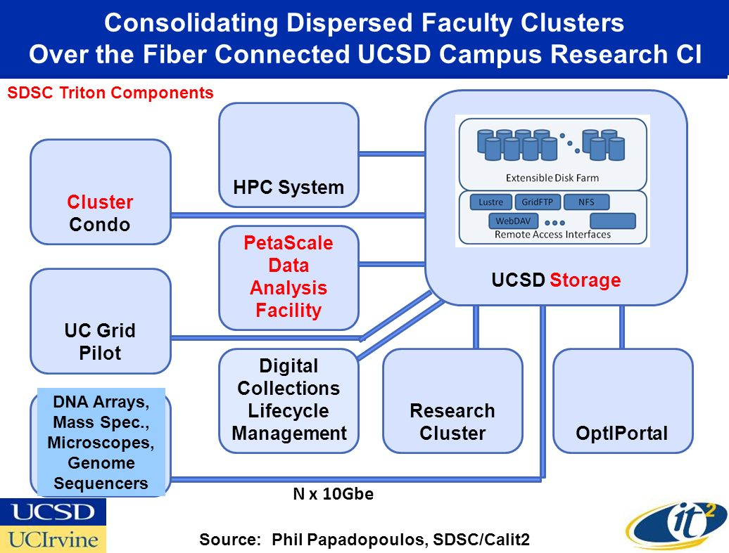 Consolidating Dispersed Faculty Clusters Over the Fiber Connected UCSD Campus Research CI UCSD Storage OptIPortal Research Cluster Digital Collections Lifecycle Management PetaScale Data Analysis Facility HPC System Cluster Condo UC Grid Pilot Research Instrument N x 10Gbe DNA Arrays, Mass Spec., Microscopes, Genome Sequencers Source: Phil Papadopoulos, SDSC/Calit2 SDSC Triton Components