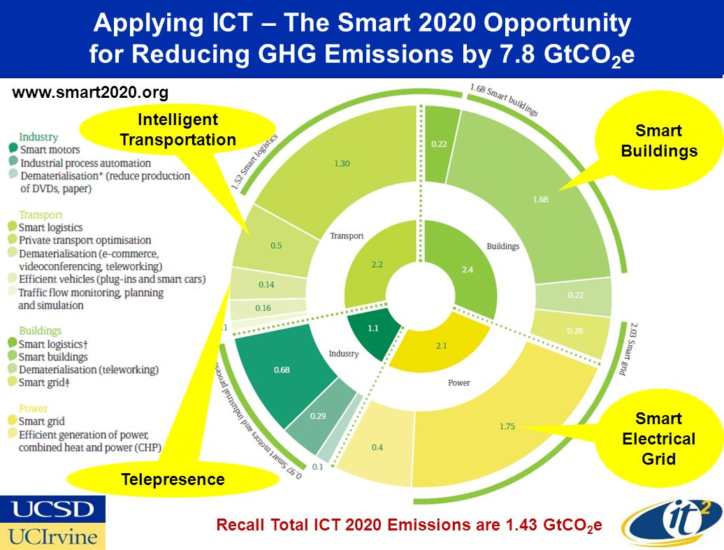 Applying ICT – The Smart 2020 Opportunity for Reducing GHG Emissions by 7.8 GtCO 2 e Recall Total ICT 2020 Emissions are 1.43 GtCO 2 e Smart Buildings Smart Electrical Grid www.smart2020.org Intelligent Transportation Telepresence