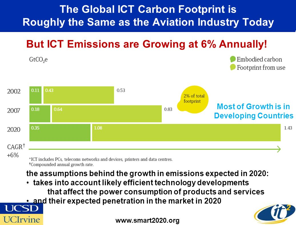 The Global ICT Carbon Footprint is Roughly the Same as the Aviation Industry Today www.smart2020.org But ICT Emissions are Growing at 6% Annually.
