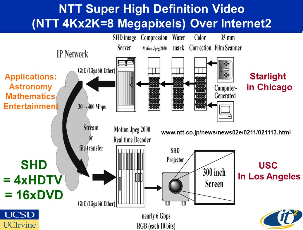 NTT Super High Definition Video (NTT 4Kx2K=8 Megapixels) Over Internet2 Starlight in Chicago USC In Los Angeles SHD = 4xHDTV = 16xDVD   Applications: Astronomy Mathematics Entertainment