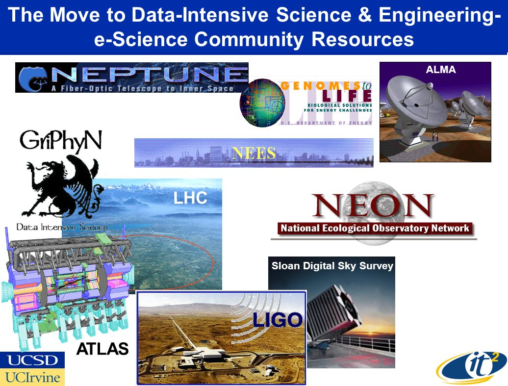 The Move to Data-Intensive Science & Engineering- e-Science Community Resources ATLAS Sloan Digital Sky Survey LHC ALMA