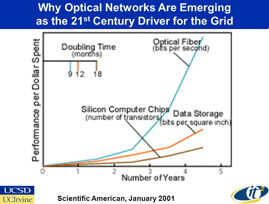 Why Optical Networks Are Emerging as the 21 st Century Driver for the Grid Scientific American, January 2001
