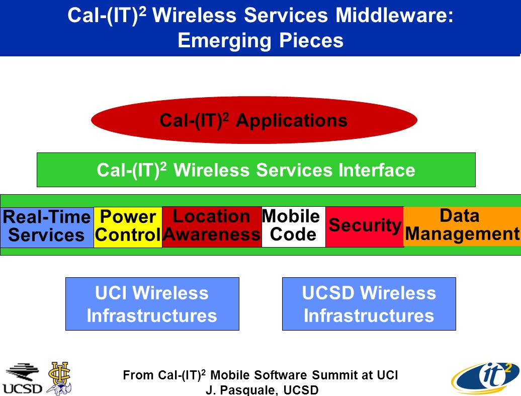 Cal-(IT) 2 Wireless Services Middleware: Emerging Pieces Cal-(IT) 2 Wireless Services Interface UCI Wireless Infrastructures UCSD Wireless Infrastructures Cal-(IT) 2 Applications From Cal-(IT) 2 Mobile Software Summit at UCI J.