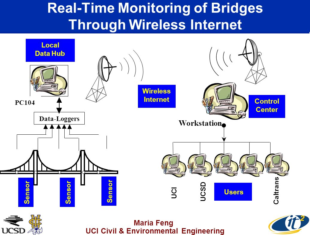 Maria Feng UCI Civil & Environmental Engineering Real-Time Monitoring of Bridges Through Wireless Internet