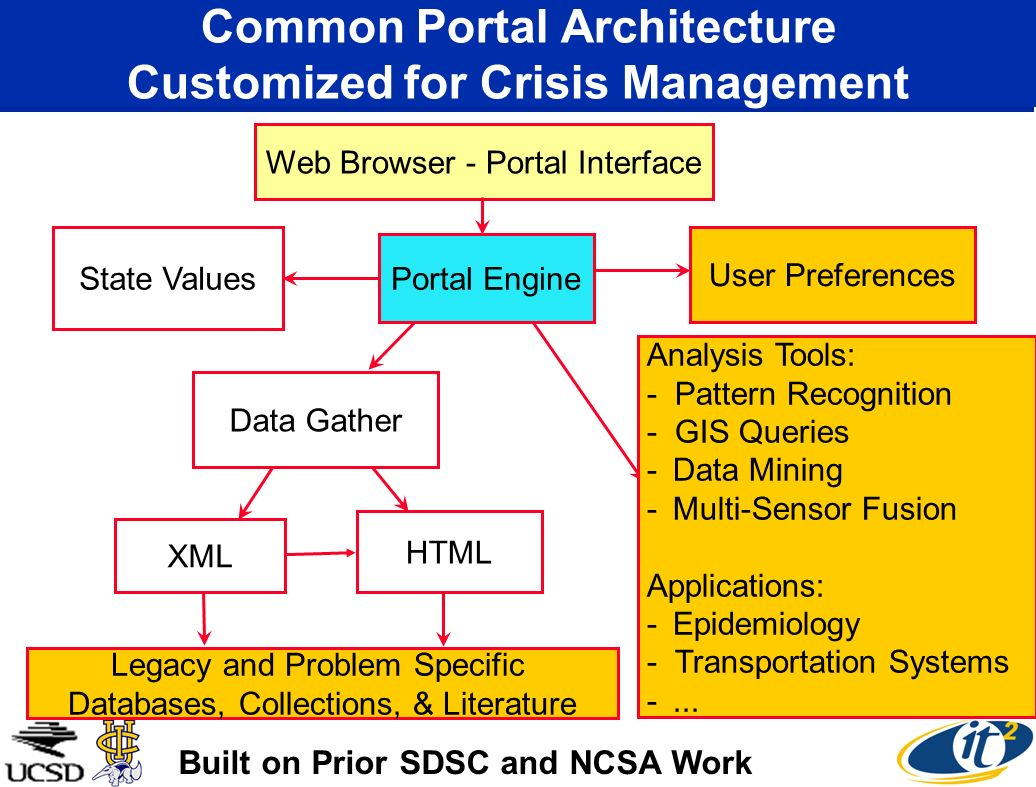 Web Browser - Portal Interface Portal Engine User Preferences State Values Data Gather XML HTML Legacy and Problem Specific Databases, Collections, & Literature Analysis Tools: - Pattern Recognition - GIS Queries -Data Mining -Multi-Sensor Fusion Applications: -Epidemiology - Transportation Systems -...