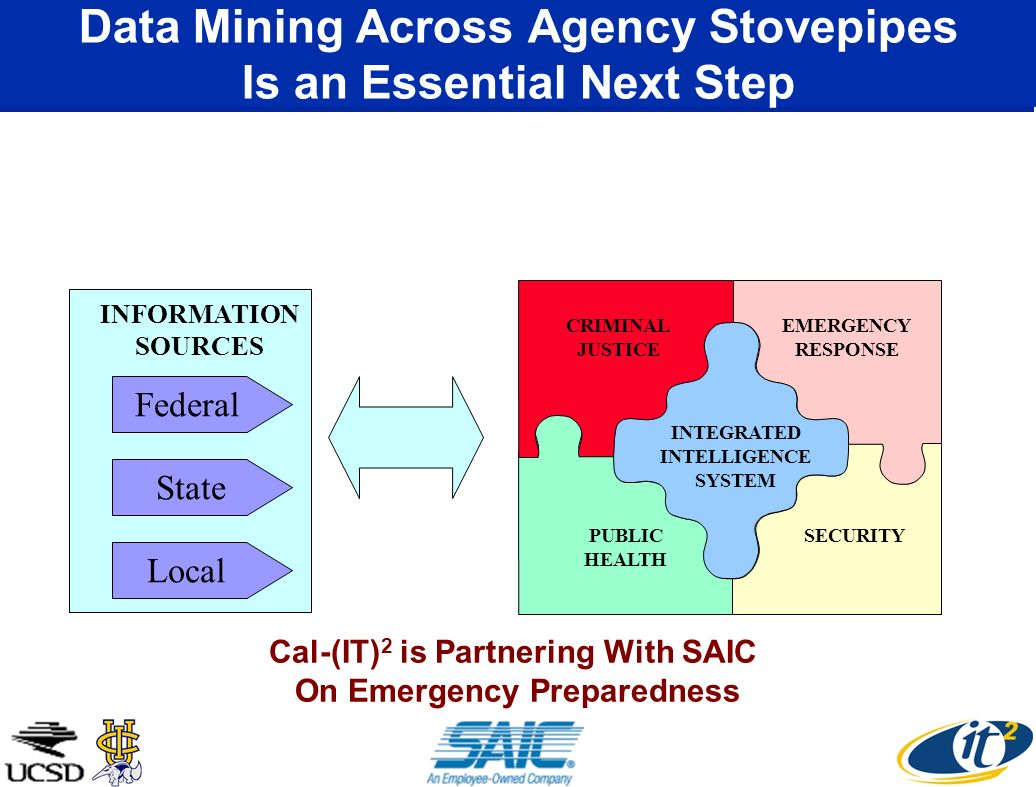 Data Mining Across Agency Stovepipes Is an Essential Next Step CRIMINAL JUSTICE EMERGENCY RESPONSE PUBLIC HEALTH SECURITY INTEGRATED INTELLIGENCE SYSTEM Local State Federal INFORMATION SOURCES Cal-(IT) 2 is Partnering With SAIC On Emergency Preparedness