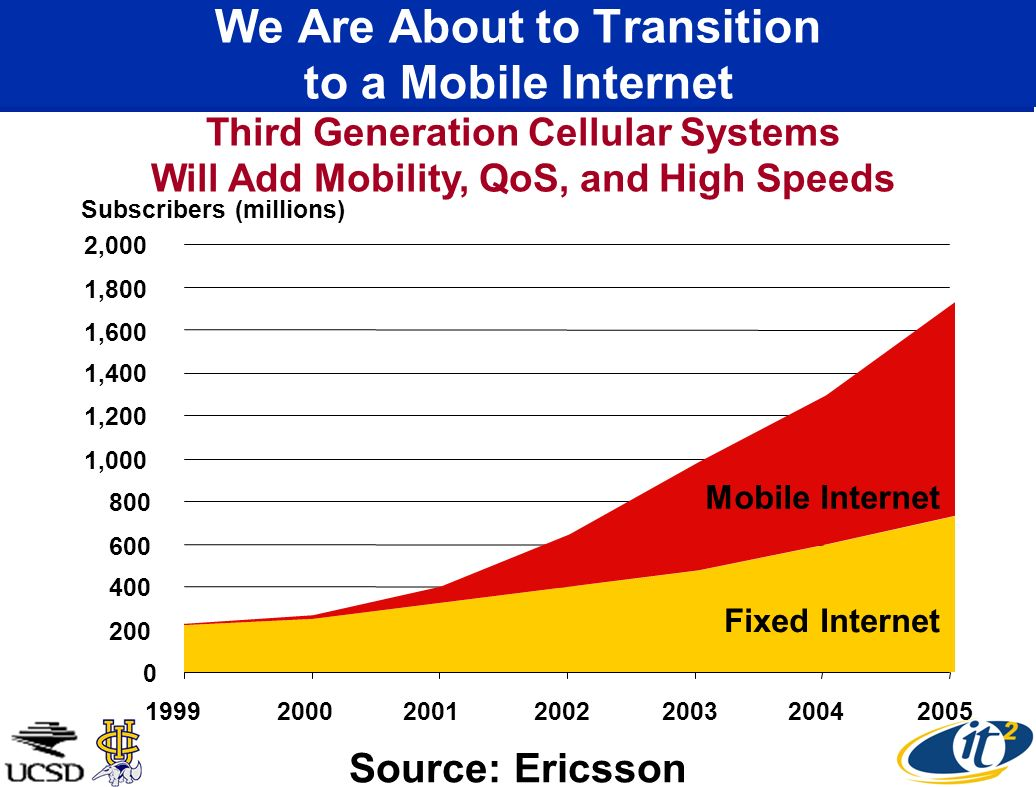 We Are About to Transition to a Mobile Internet ,000 1,200 1,400 1,600 1,800 2, Mobile Internet Fixed Internet Subscribers (millions) Third Generation Cellular Systems Will Add Mobility, QoS, and High Speeds Source: Ericsson