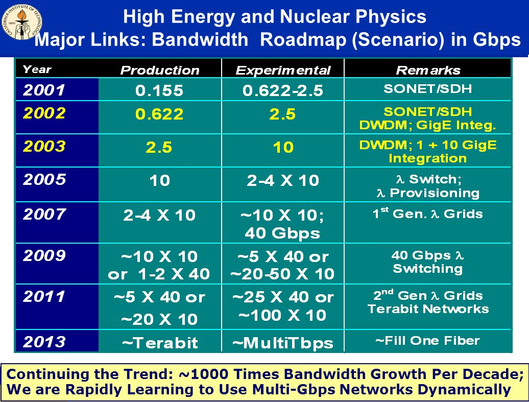 High Energy and Nuclear Physics Major Links: Bandwidth Roadmap (Scenario) in Gbps Continuing the Trend: ~1000 Times Bandwidth Growth Per Decade; We are Rapidly Learning to Use Multi-Gbps Networks Dynamically