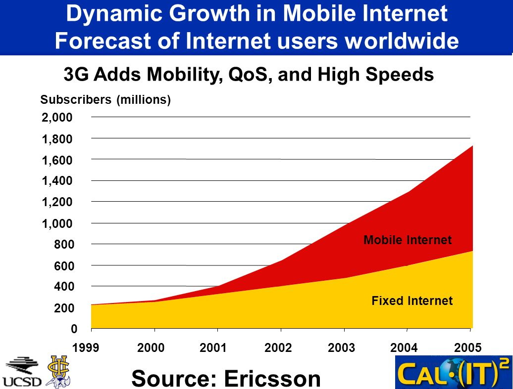 Dynamic Growth in Mobile Internet Forecast of Internet users worldwide 0 200 400 600 800 1,000 1,200 1,400 1,600 1,800 2,000 1999200020012002200320042005 Mobile Internet Fixed Internet Subscribers (millions) 3G Adds Mobility, QoS, and High Speeds Source: Ericsson