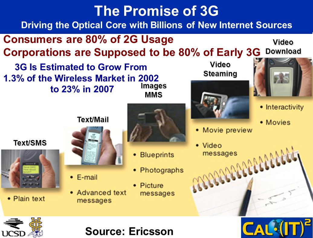 Text/SMS Text/Mail ImagesMMS VideoDownload VideoSteaming The Promise of 3G Driving the Optical Core with Billions of New Internet Sources Source: Ericsson Consumers are 80% of 2G Usage Corporations are Supposed to be 80% of Early 3G 3G Is Estimated to Grow From 1.3% of the Wireless Market in 2002 to 23% in 2007
