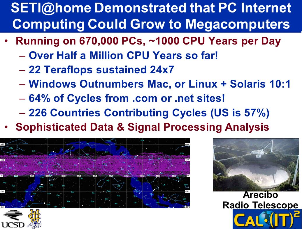 SETI@home Demonstrated that PC Internet Computing Could Grow to Megacomputers Running on 670,000 PCs, ~1000 CPU Years per Day –Over Half a Million CPU Years so far.