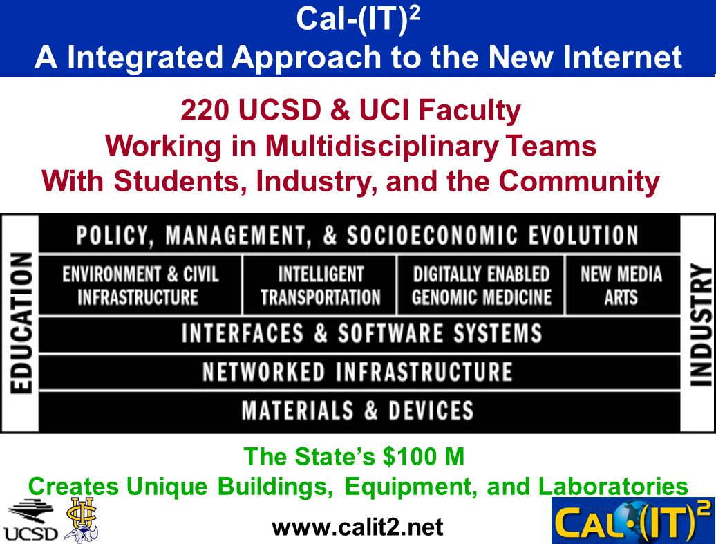 Cal-(IT) 2 A Integrated Approach to the New Internet www.calit2.net 220 UCSD & UCI Faculty Working in Multidisciplinary Teams With Students, Industry, and the Community The States $100 M Creates Unique Buildings, Equipment, and Laboratories