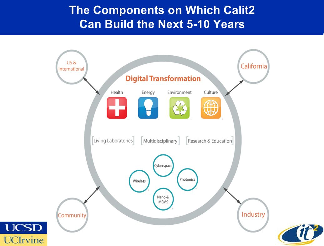 The Components on Which Calit2 Can Build the Next 5-10 Years