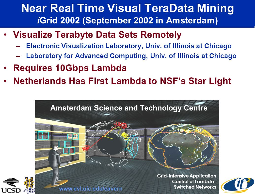 Near Real Time Visual TeraData Mining iGrid 2002 (September 2002 in Amsterdam) Visualize Terabyte Data Sets Remotely – Electronic Visualization Laboratory, Univ.