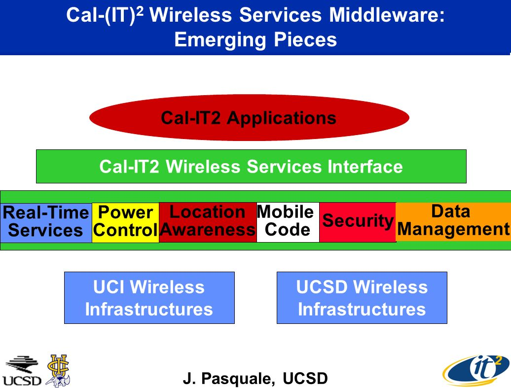 Cal-(IT) 2 Wireless Services Middleware: Emerging Pieces Real-Time Services Mobile Code Location Awareness Power Control Security Cal-IT2 Wireless Services Interface UCI Wireless Infrastructures UCSD Wireless Infrastructures Cal-IT2 Applications J.
