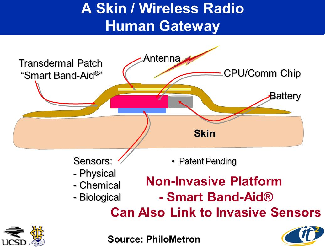 A Skin / Wireless Radio Human Gateway Skin Sensors: - Physical - Chemical - Biological Battery Transdermal Patch Smart Band-Aid ® Transdermal Patch Smart Band-Aid ® Patent PendingPatent PendingAntenna CPU/Comm Chip Non-Invasive Platform - Smart Band-Aid® Can Also Link to Invasive Sensors Source: PhiloMetron