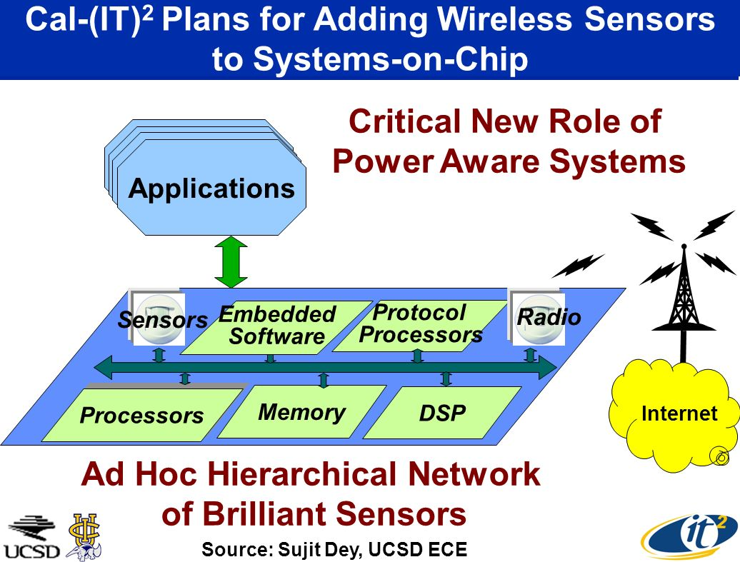 Cal-(IT) 2 Plans for Adding Wireless Sensors to Systems-on-Chip Memory Protocol Processors DSP Applications Sensors Source: Sujit Dey, UCSD ECE Embedded Software Radio Critical New Role of Power Aware Systems Internet Ad Hoc Hierarchical Network of Brilliant Sensors