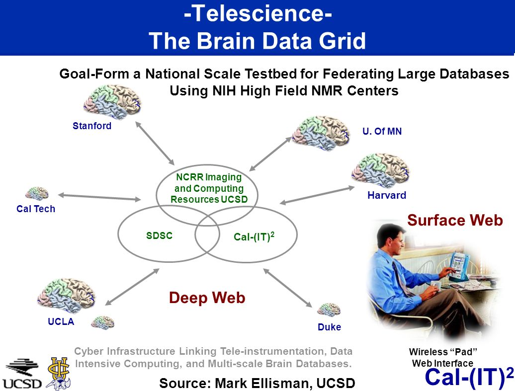 Cal-(IT) 2 -Telescience- The Brain Data Grid Duke UCLA Cal Tech Stanford U.