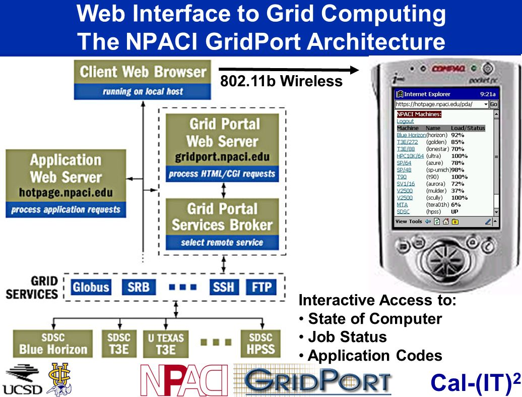 Cal-(IT) 2 Web Interface to Grid Computing The NPACI GridPort Architecture 802.11b Wireless Interactive Access to: State of Computer Job Status Application Codes