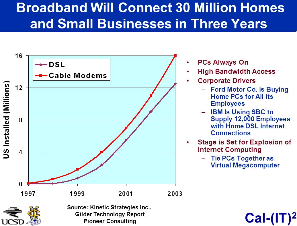 Cal-(IT) 2 Broadband Will Connect 30 Million Homes and Small Businesses in Three Years PCs Always On High Bandwidth Access Corporate Drivers –Ford Motor Co.