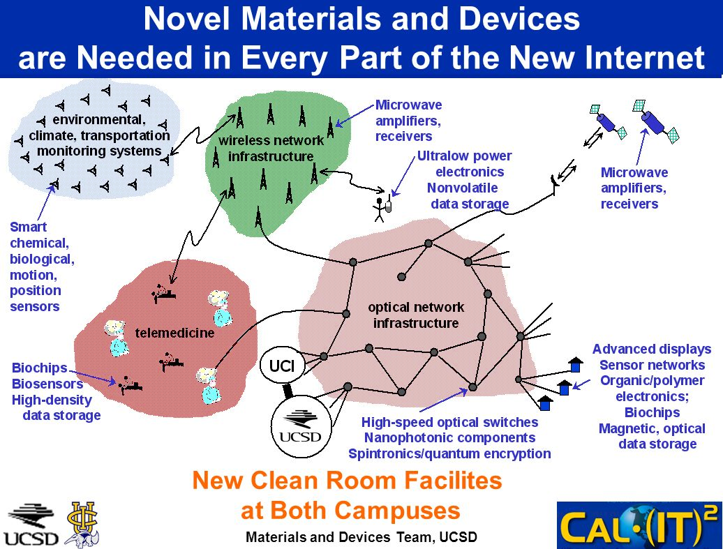 Novel Materials and Devices are Needed in Every Part of the New Internet Materials and Devices Team, UCSD New Clean Room Facilites at Both Campuses