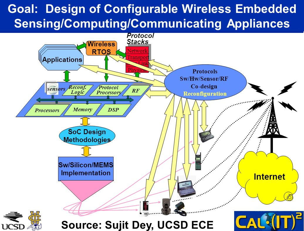 Goal: Design of Configurable Wireless Embedded Sensing/Computing/Communicating Appliances Protocol Stacks SoC Design Methodologies Sw/Silicon/MEMS Imp