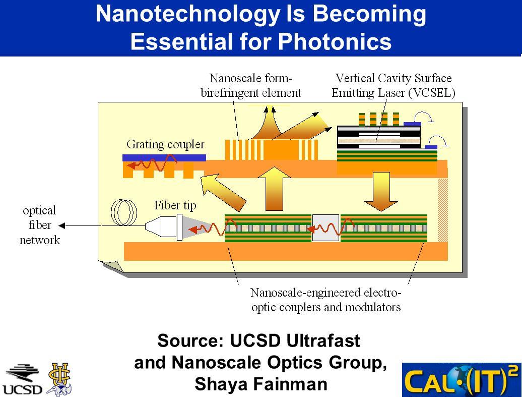 Nanotechnology Is Becoming Essential for Photonics Source: UCSD Ultrafast and Nanoscale Optics Group, Shaya Fainman