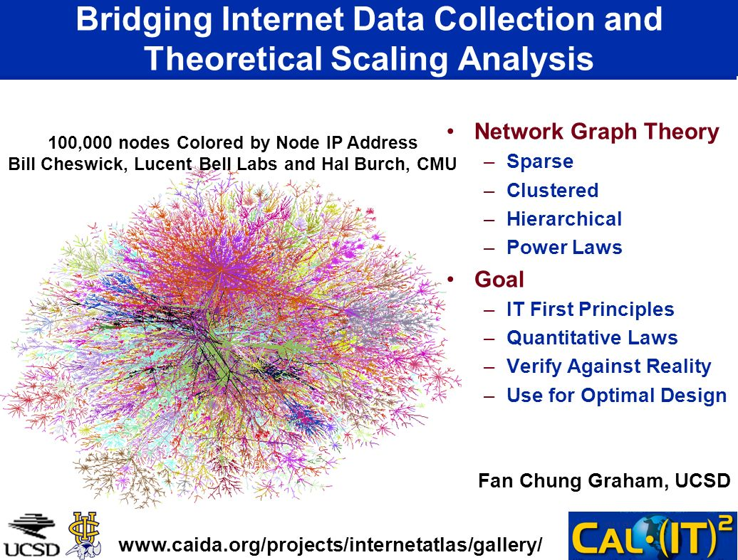 Bridging Internet Data Collection and Theoretical Scaling Analysis Network Graph Theory –Sparse –Clustered –Hierarchical –Power Laws Goal –IT First Principles –Quantitative Laws –Verify Against Reality –Use for Optimal Design 100,000 nodes Colored by Node IP Address Bill Cheswick, Lucent Bell Labs and Hal Burch, CMU www.caida.org/projects/internetatlas/gallery/ Fan Chung Graham, UCSD