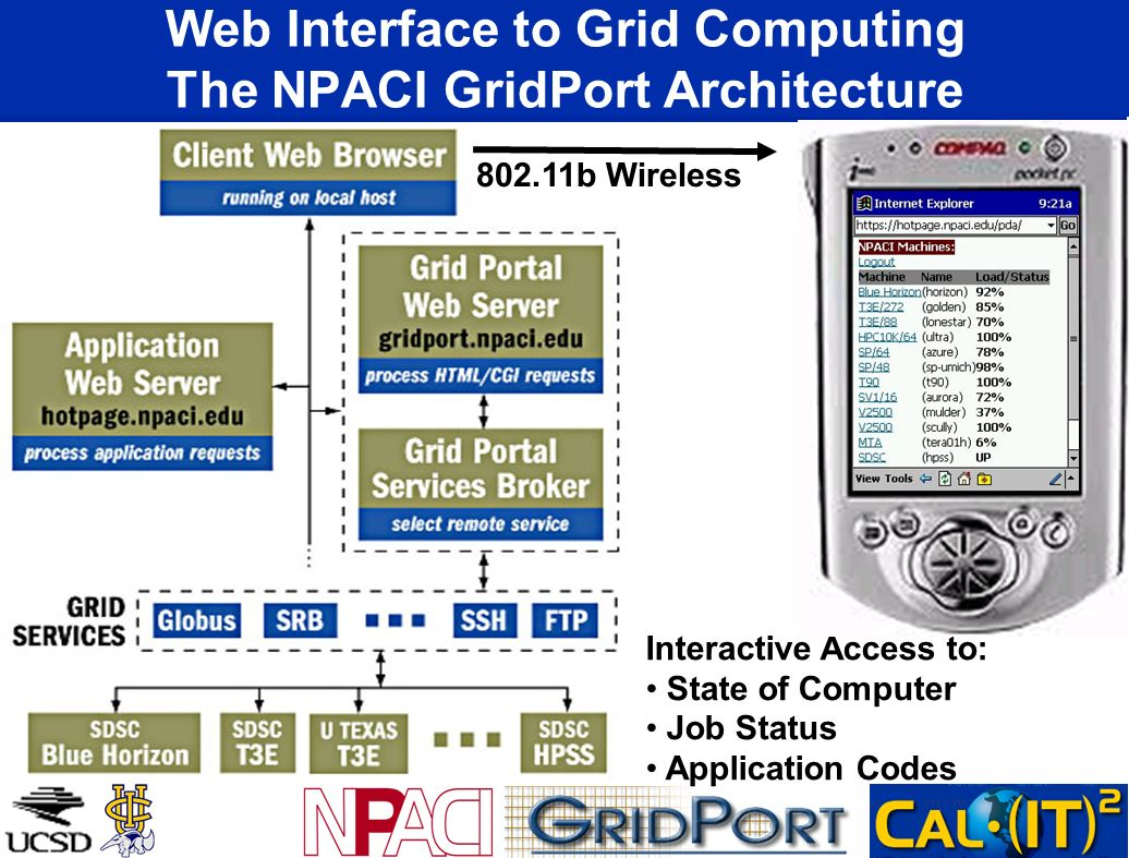 Web Interface to Grid Computing The NPACI GridPort Architecture 802.11b Wireless Interactive Access to: State of Computer Job Status Application Codes