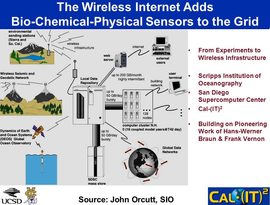 The Wireless Internet Adds Bio-Chemical-Physical Sensors to the Grid From Experiments to Wireless Infrastructure Scripps Institution of Oceanography San Diego Supercomputer Center Cal-(IT) 2 Building on Pioneering Work of Hans-Werner Braun & Frank Vernon Source: John Orcutt, SIO