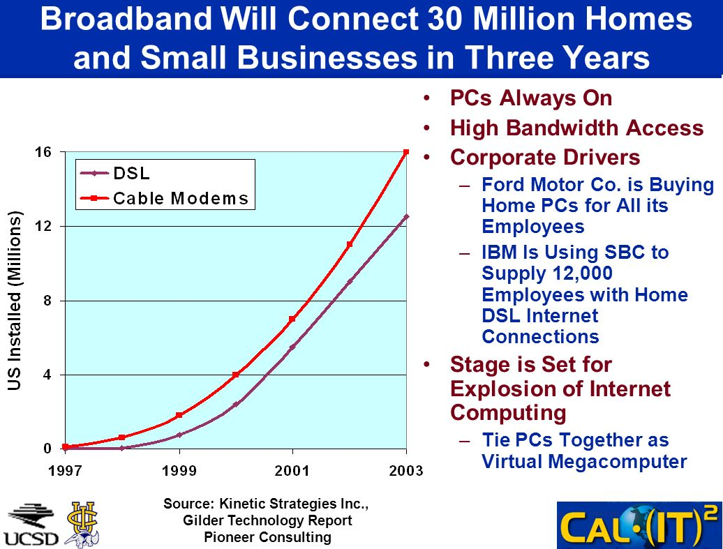 Broadband Will Connect 30 Million Homes and Small Businesses in Three Years PCs Always On High Bandwidth Access Corporate Drivers –Ford Motor Co. is B