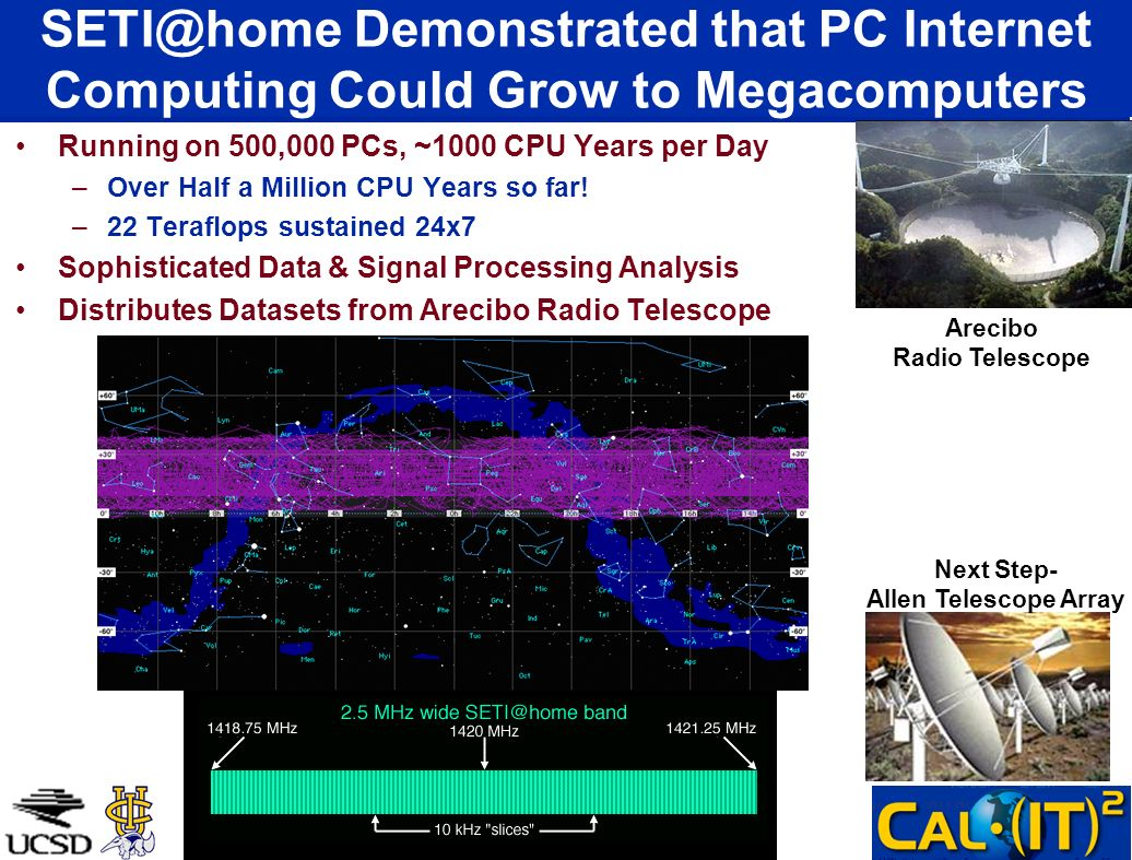 SETI@home Demonstrated that PC Internet Computing Could Grow to Megacomputers Running on 500,000 PCs, ~1000 CPU Years per Day –Over Half a Million CPU Years so far.