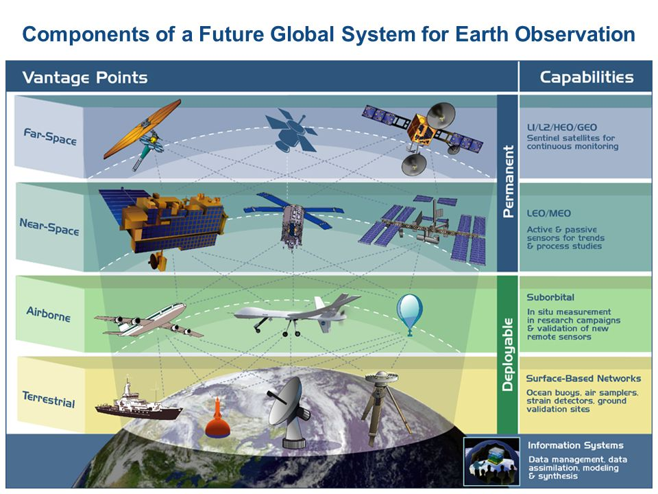 Components of a Future Global System for Earth Observation