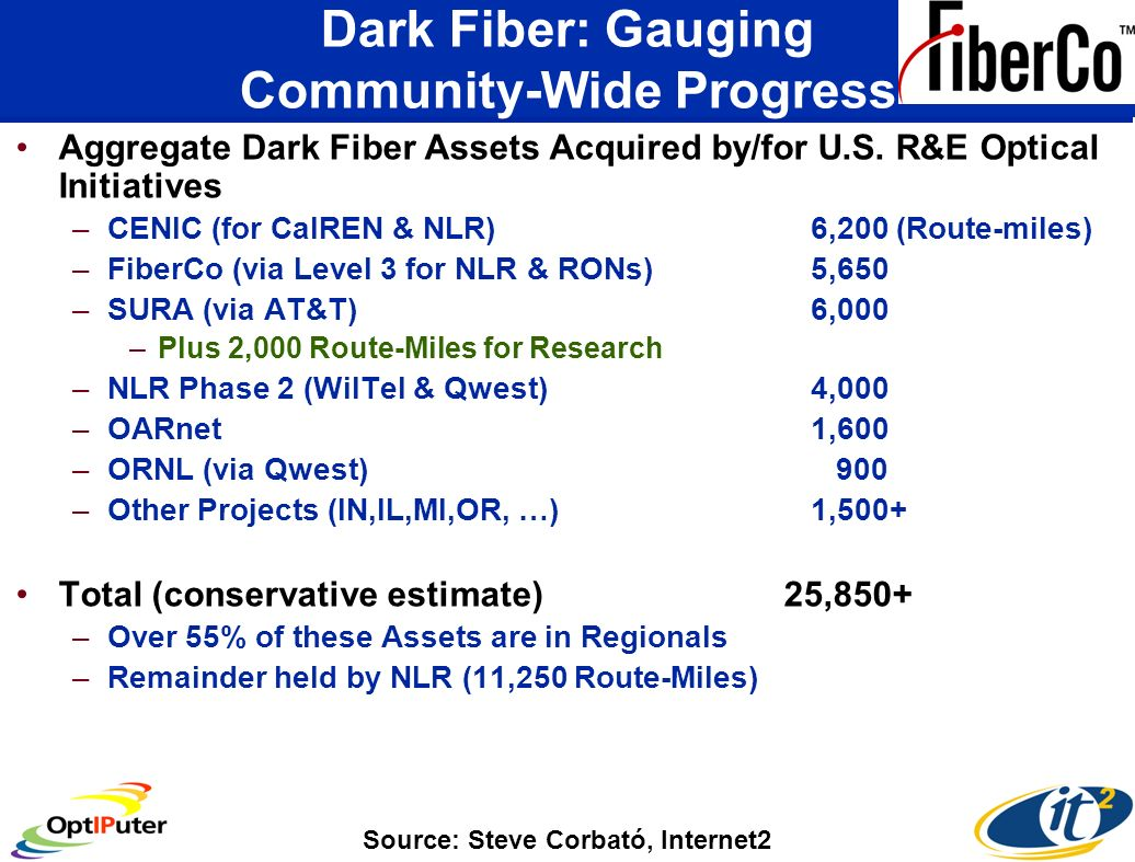 Dark Fiber: Gauging Community-Wide Progress Aggregate Dark Fiber Assets Acquired by/for U.S.