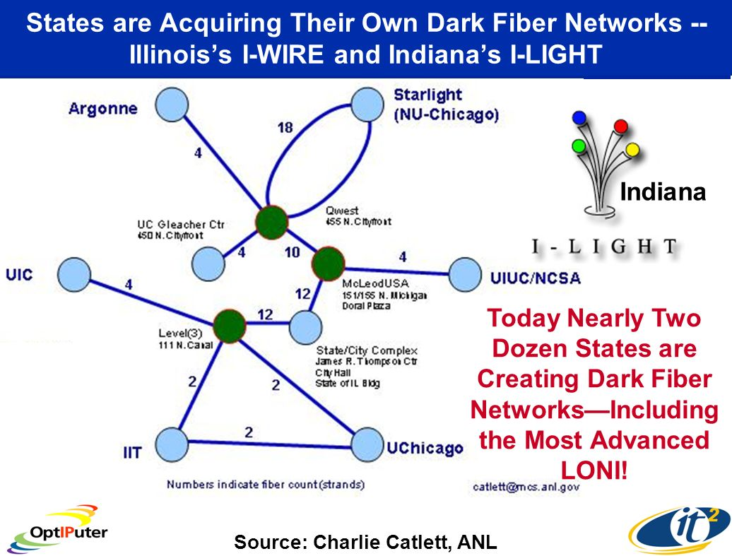 States are Acquiring Their Own Dark Fiber Networks -- Illinoiss I-WIRE and Indianas I-LIGHT Source: Charlie Catlett, ANL Today Nearly Two Dozen States are Creating Dark Fiber NetworksIncluding the Most Advanced LONI.